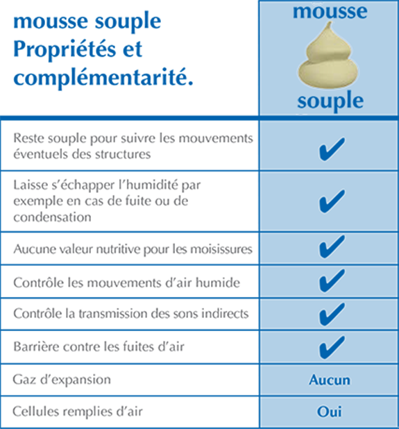 mousse souple isolnature